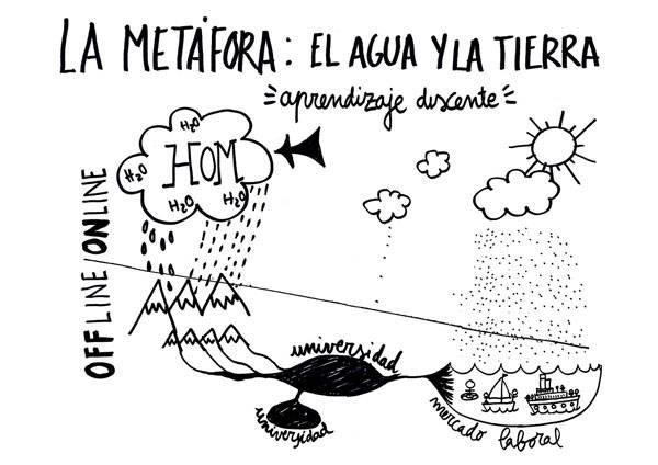 fundacion hom metafora aprendizaje ciclo agua